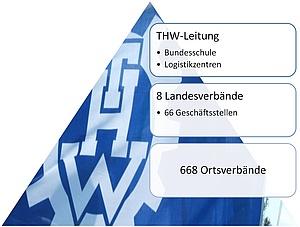 Organisation des THW